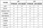 2020上海市公務員招錄信息分析