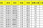 云南教师岗19万余人报考,最高竞争比228:1,仍有141个岗位无人报考