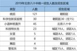 2020考生如何考入北京八十中?可参考这几种途径!