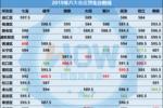 裸考进四校八大,究竟需要多少分?附上海各区完整数据!