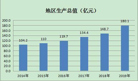 滁州安徽gdp第三_2017年安徽省滁州市实现生产总值 GDP 1607.7亿元