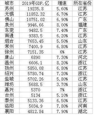 地级市GDP15强_湖北地级市gdp排名