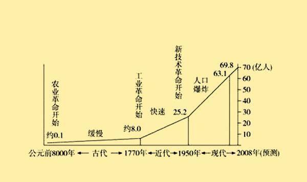 工业人口预测_中国人口总人口预测