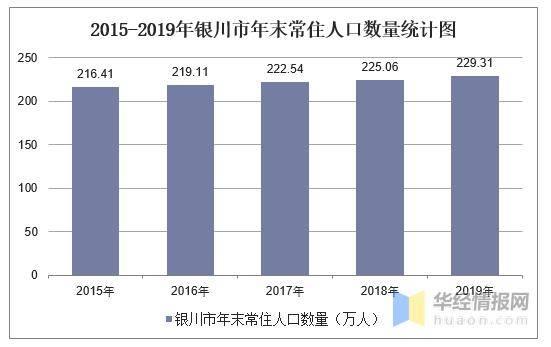宁夏银川人口_2019年宁夏各市常住人口排行榜 银川人口增加4.25万排名第一 图