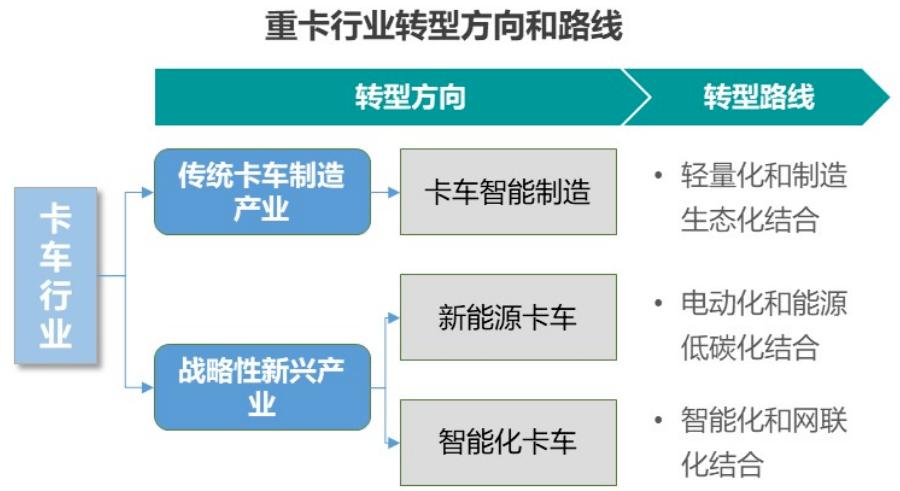 新制造时代的产业分析逻辑--以重卡产业为例 台
