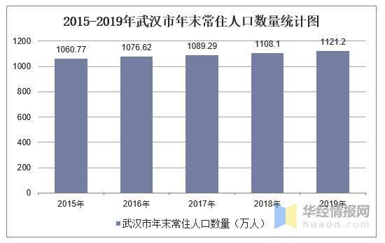 武汉市人口数量2818_武汉市人口密度分布图