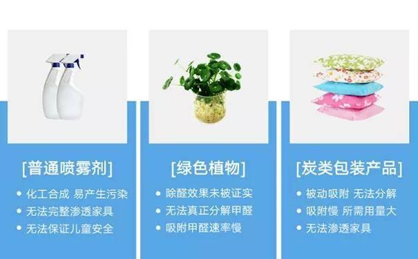 在中国,室内甲醛的标准是什么?