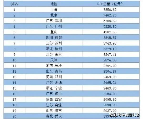 襄阳市2021年一季度gdp_8251.5亿元 武汉正在重回主赛道