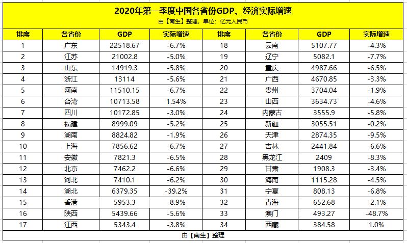 湖南gdp排名全国2021美元_GDP超万亿美元的16个国家 中国为美国的四分之三,印度人均最低