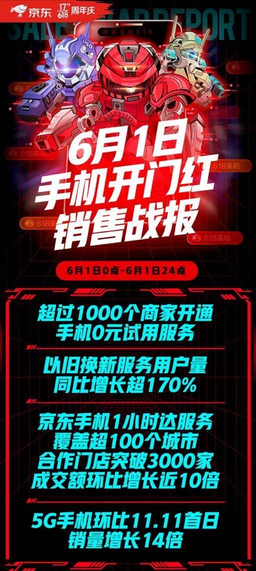 經濟型消費觀普及 京東618開門紅以舊換新服務用戶量同比增長超170%