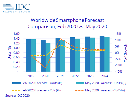 IDC公布報告:上半年全球智能手機出貨量將下滑18.2%