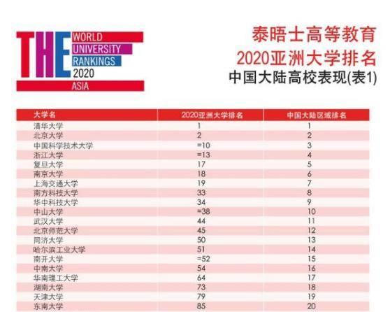 北京高校排名_北京高校分布图