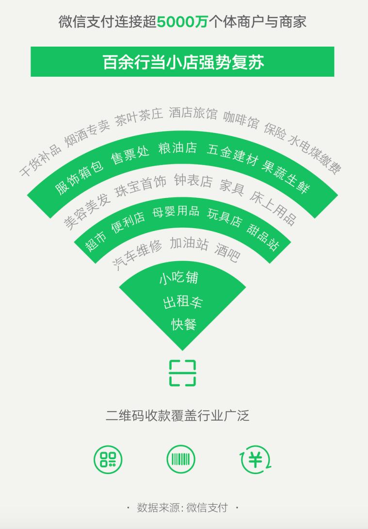 """微信支付发布最新小店经济复苏大数据,揭秘""""夜经济""""十大活跃城市"""