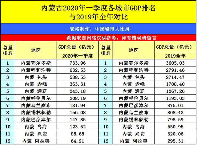 广西省各地市gdp排名2020_广西贵州2020年各市GDP混合排名 贵阳紧追南宁,遵义甩开柳州