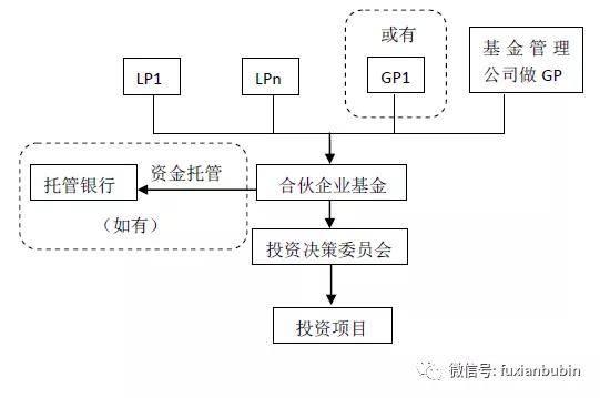 深圳前海注册基金公司_基金管理公司注册_办理注册基金公司