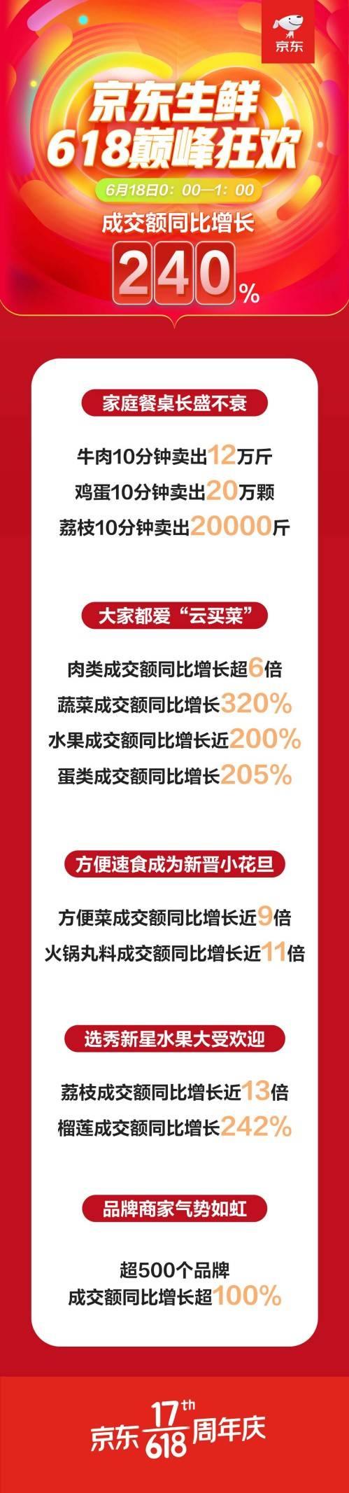 京东618尽显主场地位,生鲜品类1小时成交额同比增长240%