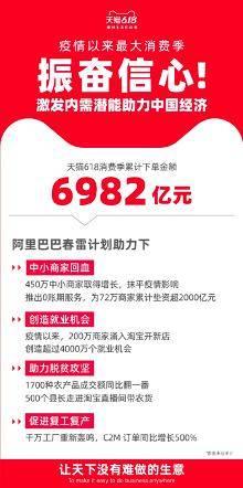 """天猫""""6·18""""官宣:累计下单金额6982亿元"""