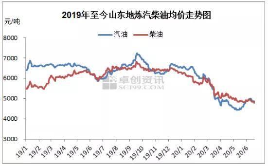 地炼制品油价钱整体涨后回跌 汽、柴油 套利空间均较为乐观