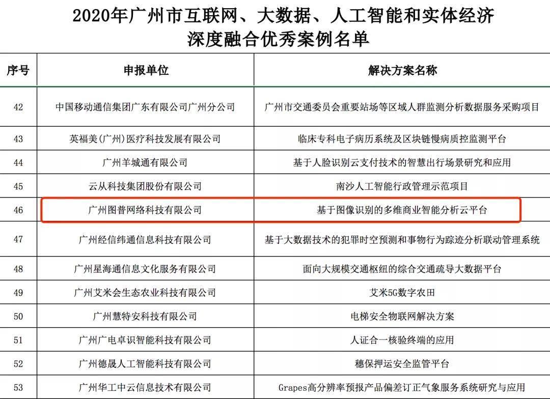 图普获广州工信局2020互联网、大数据、人工智能和实体经济融合应用优秀案例