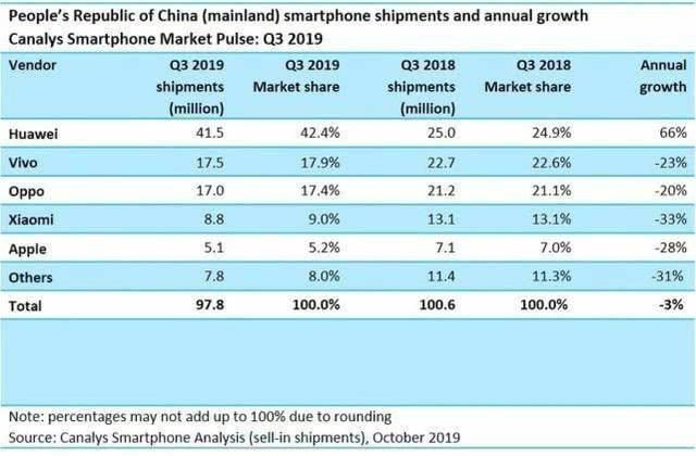 原创             华为也无力阻挡,苹果继续在中国智能手机市场攻城略地
