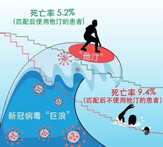 """死亡率降低近一半!武大人民医院新研究为新冠治疗献""""中国方案"""""""