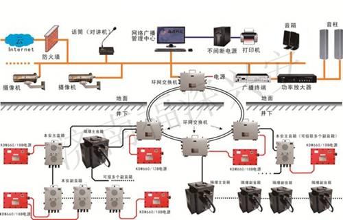 通信是矿井生产的重要组成部分 公共广播