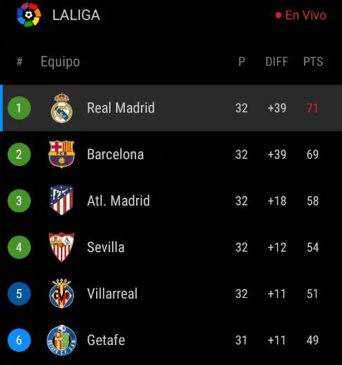 皇家马德里一周内第3次追上巴萨罗那,提早锁住欧洲冠军杯资质,得冠几率达90%!