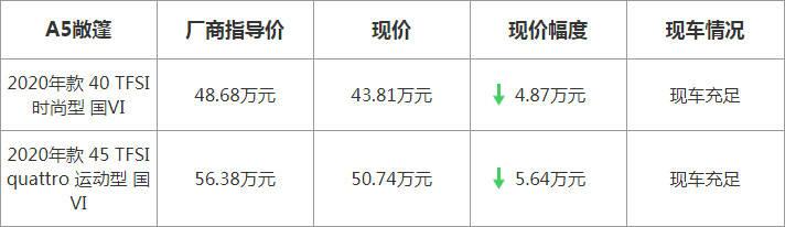 【上海】奥迪A5敞篷最高优惠56400元