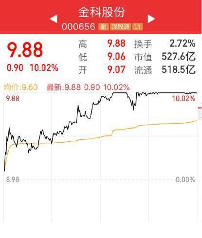 金科股份连续两日涨停收盘,高质量发展获资本市场肯定