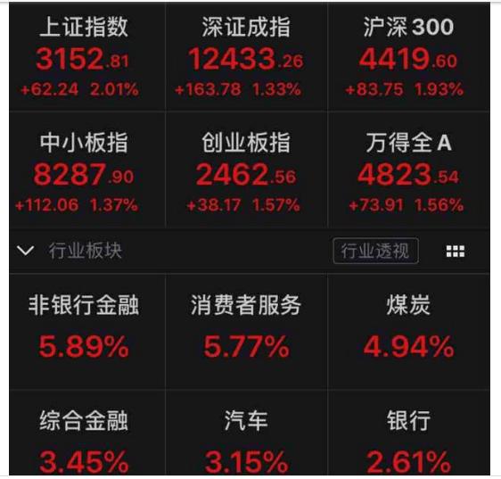 A股太火爆!成交再破万亿 沪指站上3100点 两市超90股涨停