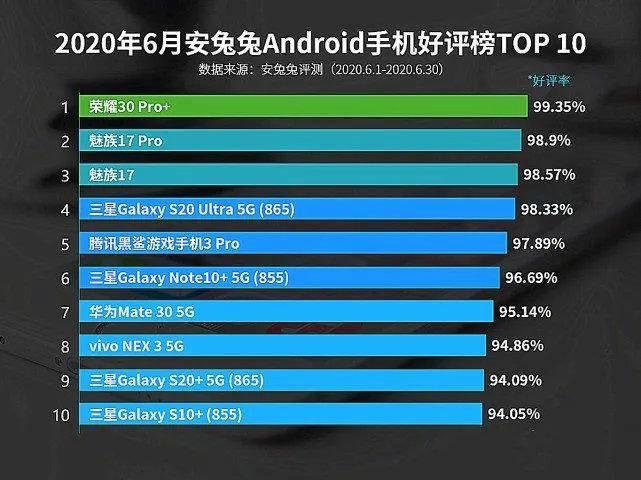 6月安卓手机好评榜:荣耀30 Pro+夺冠魅族17系列紧随 小米呢?