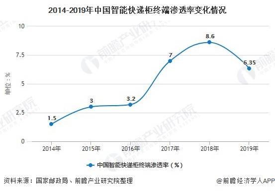 2020年中国亿博国际备用网站快递柜行业市场现状及发展趋势分析