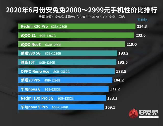 原创             国内2000元价位手机性价比排名出炉,华为无缘前三,第一实至名归
