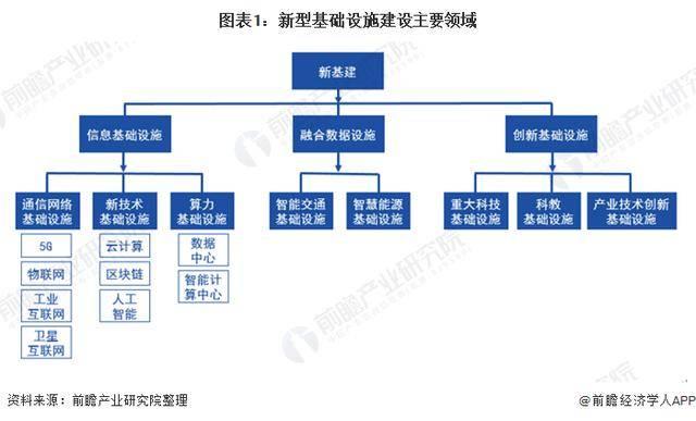 2020年中国新基建建设市场发展现状分析
