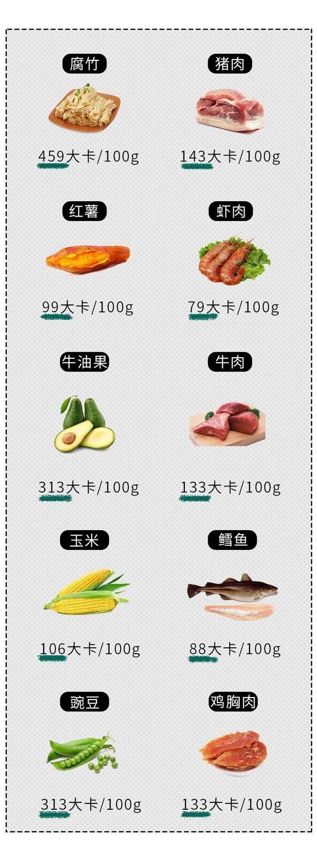 多吃素菜、少吃肉能减肥?看看这个食物热量对照表,你就知道了