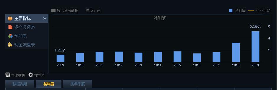 """免税店概念""""火爆""""不减,红旗连锁正式""""上车""""海南"""