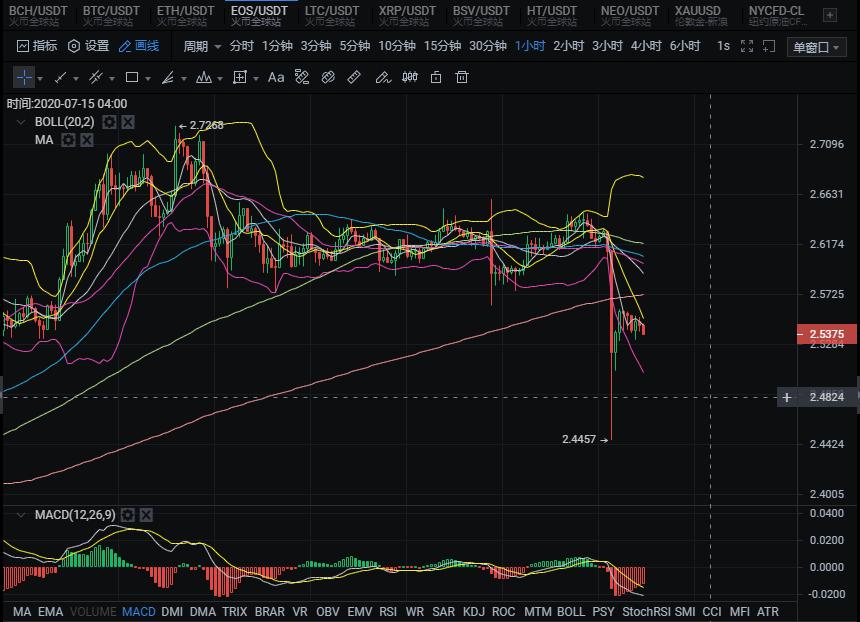 良辰解币20.07.14:上冲频频受阻,下跌趋势已显,多空分化终要结束。