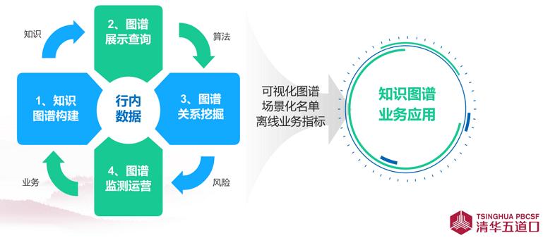 晋梅:金融知识图谱的应用探