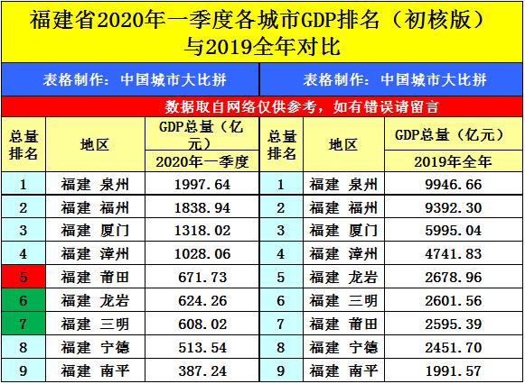 西安2020年gdp预计_济南 西安2020年GDP已出炉,谁更胜一筹