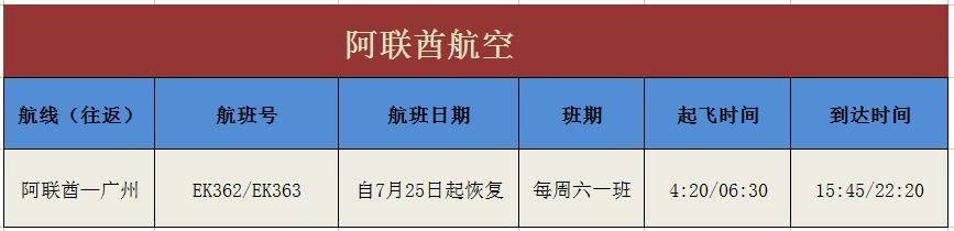 多家外国航司复航中国,国际航线大幅回