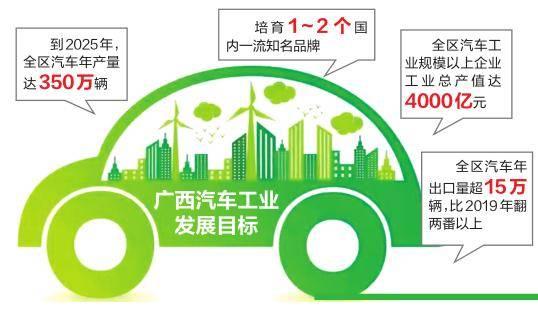 广西汽车城将在南宁建成