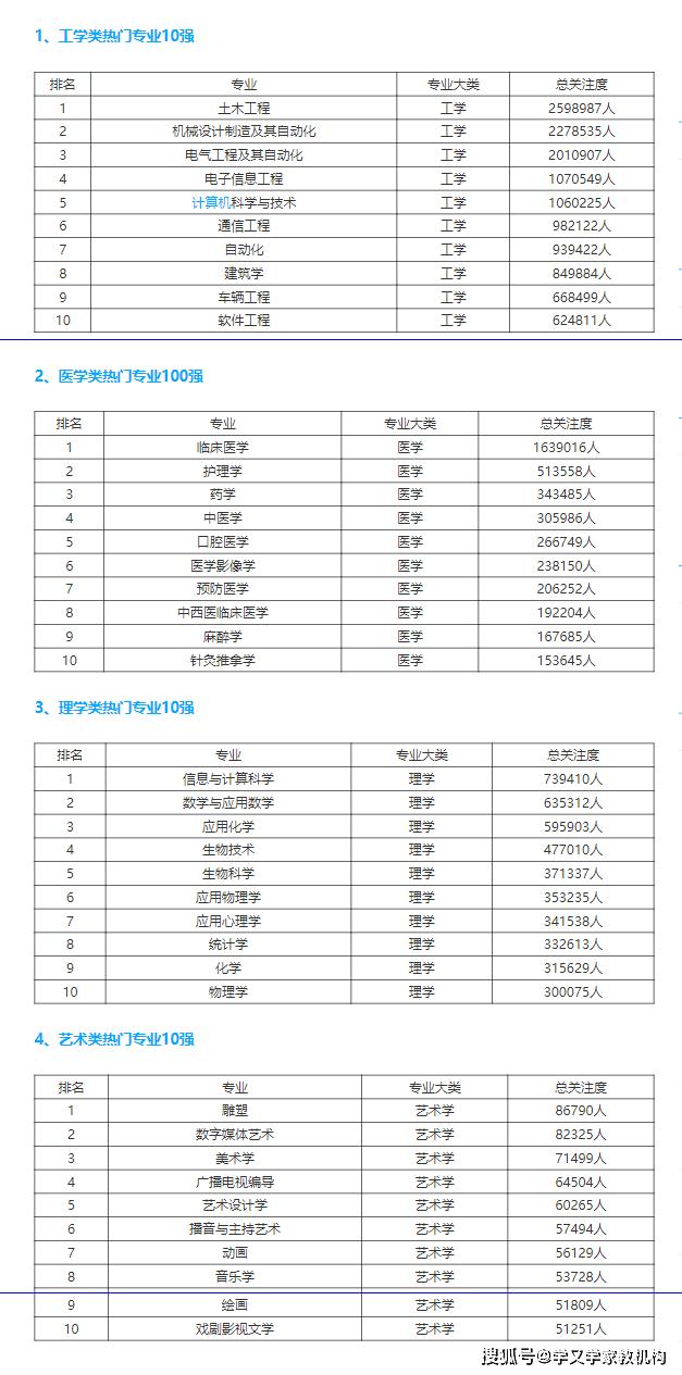 2020年大学理科类四大热门专业排名前10名!_皇冠新现金官网(图4)