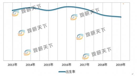 中国每年出生人口_非洲每年出生人口数