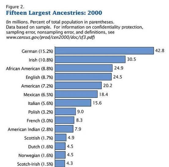 美国人口为什么那么少_美国人口那么少为啥经济水平那么高