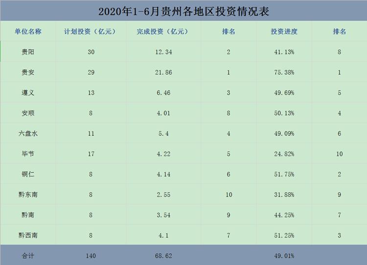 贵州上半年大数据领域累计完成项目投资68.62亿元