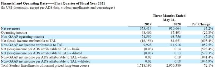 《运营费用增四成后好未来终盈利 2021财年首财净利8165.1万美元》