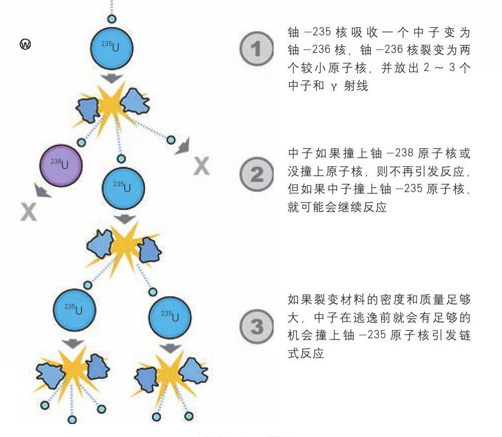 科普知识的秘密:核武器是如何引爆的? 科普知