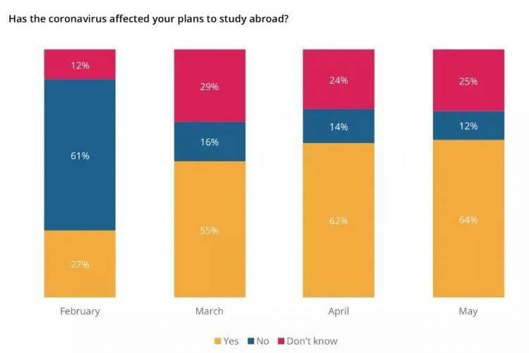 QS白皮书:96%的中国留学生表示不会因新冠疫情放弃留学