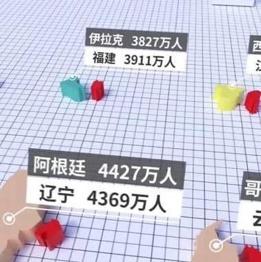 中国各省人口vs全球各国人口 东北堪比半个地球