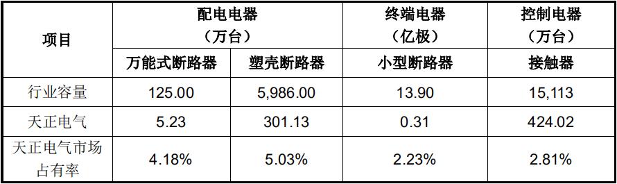 """天正电气抓住""""中国制造2025""""的大好机遇"""